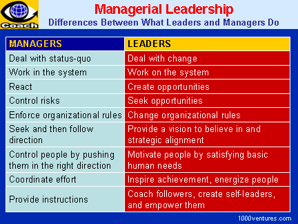 assigned versus emergent leadership essay Leadership: leader traits, leader behavior and contingency approaches, leader-member exchange (lmx), transformational leadership, strategic leadership, and shared leadership the first approach we consider is the trait approach to leadership, which has a long.