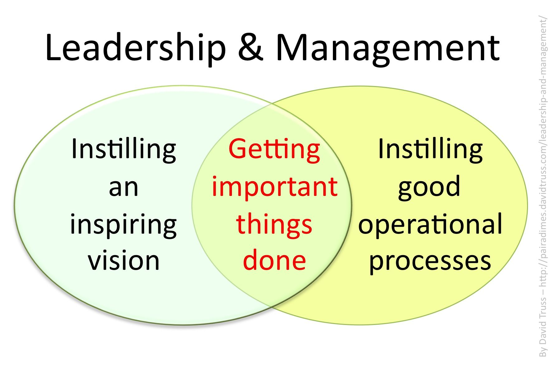 good leadership is more important than good management essay Good leadership takes strength of character and a firm commitment to do the right thing, at the right time, for the right reason this means doing what you say, when you say it if your team can't trust you, you'll probably never lead them to greatness.